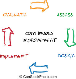 diagrama, contínuo, negócio, melhoria