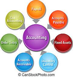 diagrama, contabilidade, negócio, sistemas, ilustração