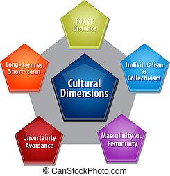 diagrama, cultural, negócio, dimensões, ilustração