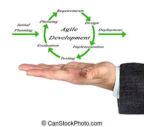 diagrama, de, ágil, desenvolvimento