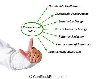 diagrama, de, ambiental, política