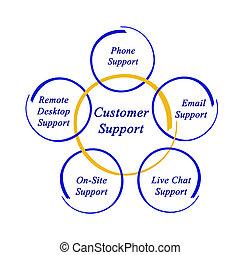 diagrama, de, apoio freguês