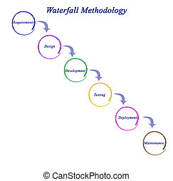 diagrama, de, cachoeira, metodologia