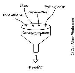 diagrama, de, commercialization