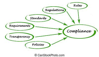 diagrama, de, conformidad