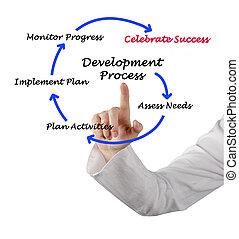 diagrama, de, desarrollo, proceso