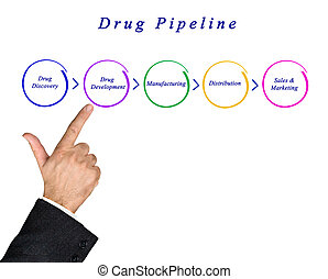 diagrama, de, droga, oleoduto