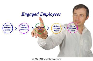 diagrama, de, empregado, obrigação