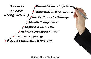 diagrama, de, empresa / negocio, proceso, reengineering