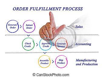 diagrama, de, encomende cumprimento, processo