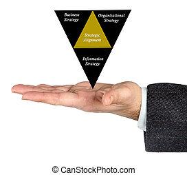 diagrama, de, estratégico, alineación