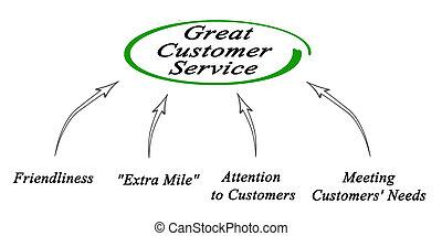 diagrama, de, grande, servicio de cliente
