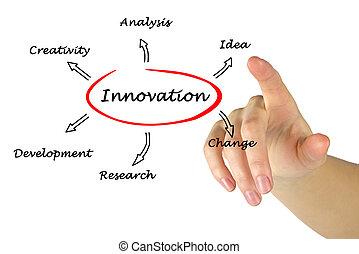 diagrama, de, inovação