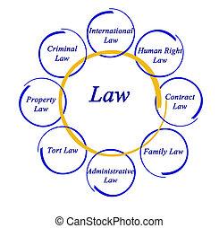 diagrama, de, ley