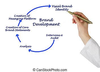 diagrama, de, marca, desenvolvimento