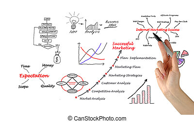 diagrama, de, marketing