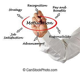 diagrama, de, motivação