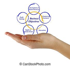 diagrama, de, negócio, objetivo