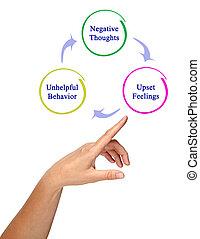 diagrama, de, negativo, ciclo
