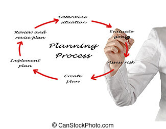 diagrama, de, planificação, processo