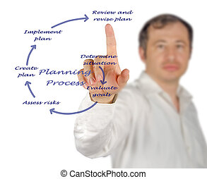 diagrama, de, planificación, proceso