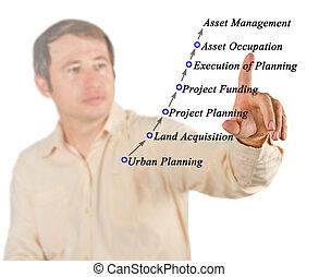 diagrama, de, processo, de, desenvolvimento