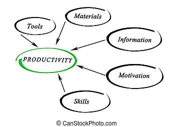 diagrama, de, produtividade