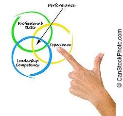 diagrama, de, rendimiento