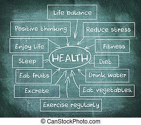 diagrama, de, saúde, ligado, quadro-negro