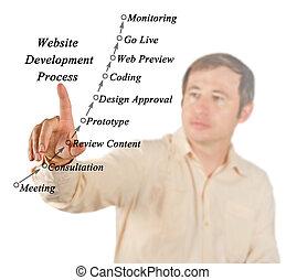 diagrama, de, site web, desenvolvimento, processo