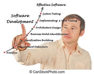 diagrama, de, software, desenvolvimento, processo
