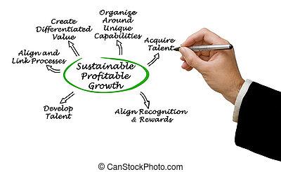 diagrama, de, sostenible, provechoso, crecimiento