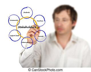 diagrama, de, stakeholder