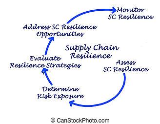 diagrama, de, suministro, cadena, resistencia