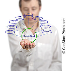 diagrama, de, wellbeing