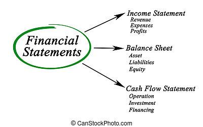 diagrama, declarações, financeiro