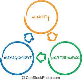 diagrama, dirección, calidad, empresa / negocio