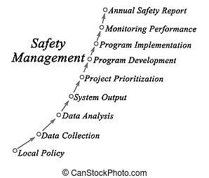 diagrama, dirección, seguridad
