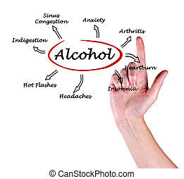diagrama, efectos, alcohol