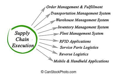diagrama, ejecución, cadena, suministro