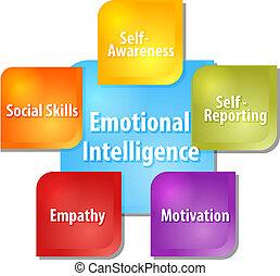 diagrama, emocional, ilustração negócio, inteligência