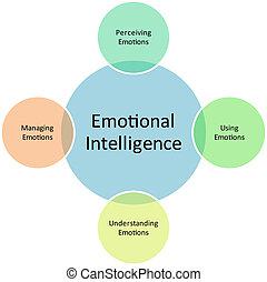 diagrama, emocional, negócio, inteligência