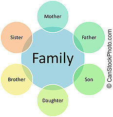 diagrama, empresa familiar