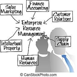 diagrama, erm, dirección, recurso, empresa