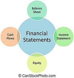 diagrama, financeiro, declarações, negócio