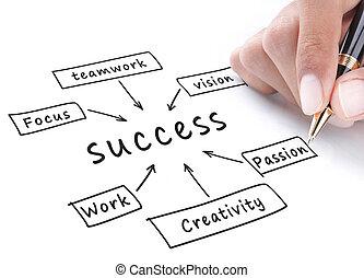 diagrama flujo, éxito