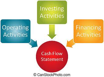diagrama, flujo, efectivo, declaración