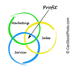 diagrama, ganancia