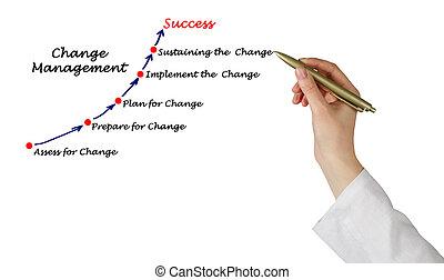 diagrama, gerência, mudança