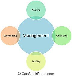 diagrama, gerência, negócio